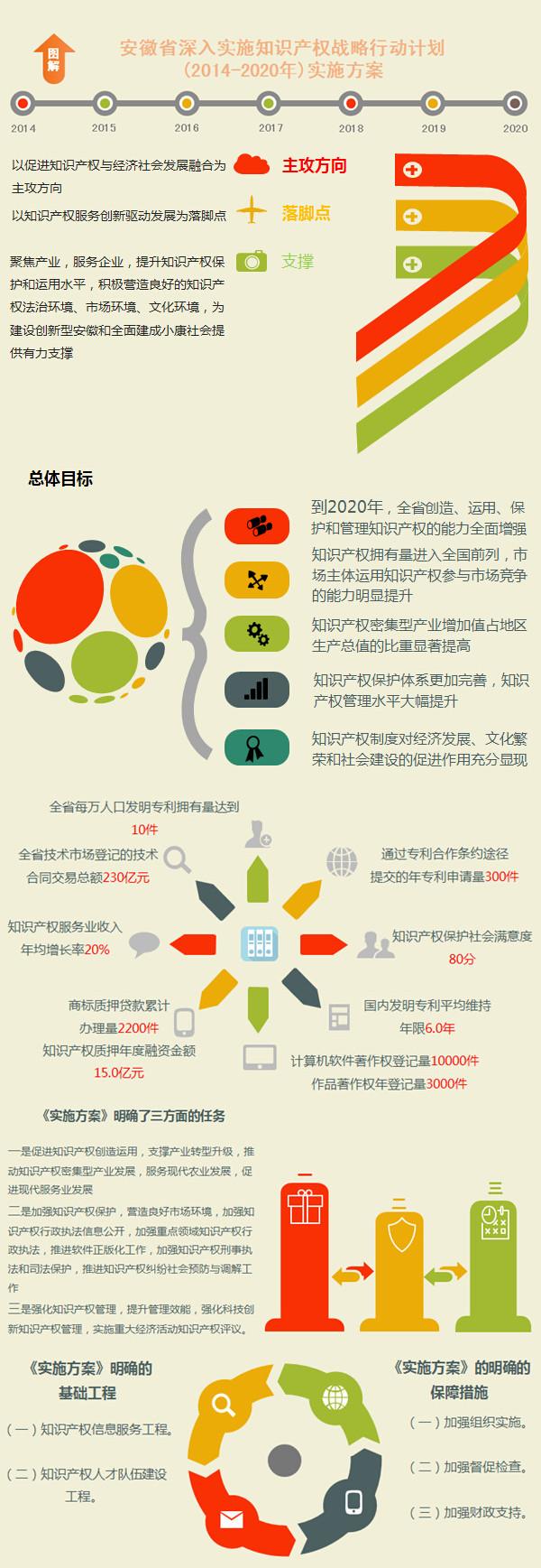 图解《安徽省深入实施知识产权战略行动计划(2014-2020年)实施方案》 - 酷卖潮物~吧 - 酷卖潮物~吧